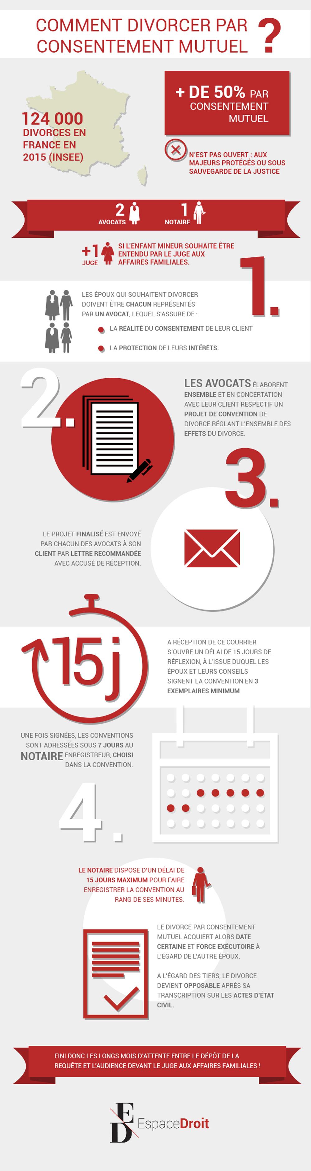 Infographie_ESPACE_DROIT